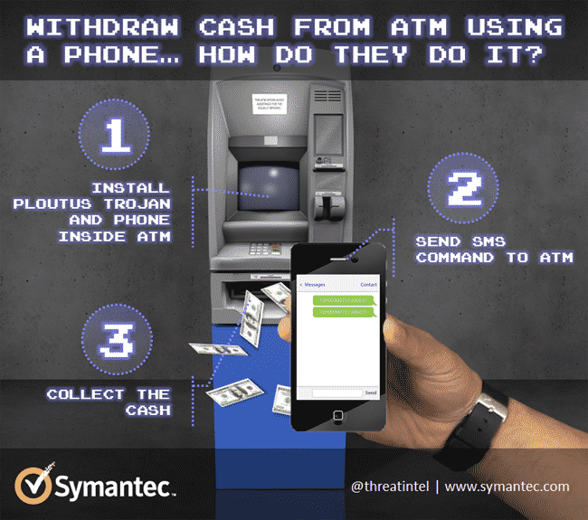 Malware that makes ATMs spill out cash through text messages from a remote command and control server