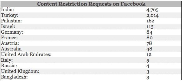 India most censored by Facebook due to government requests, next is Turkey followed by Pakistan