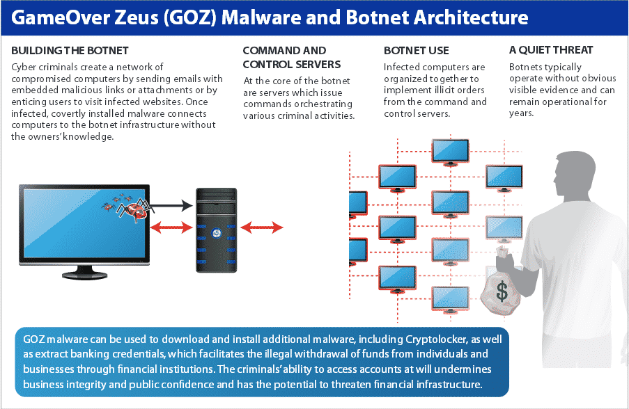 GameOver Zeus Botnet which infected more than 1 Million computers Globally, disrupted by the FBI