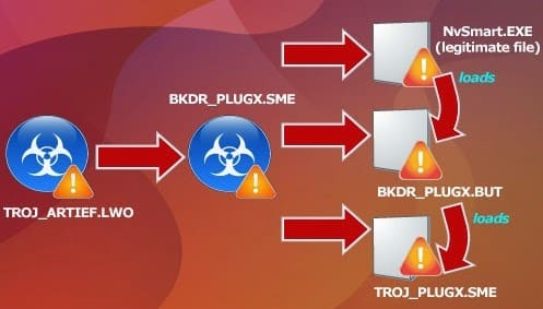 "Hackers used PlugX RAT with ""Time Bomb"" though Dropbox abuse for targeting a Taiwanese Government Agency"