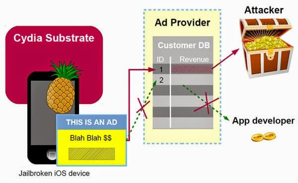 AdThief, an iOS Malware which has hijacked Ad Revenue on More Than 75,000 Devices and close to 22 million ads