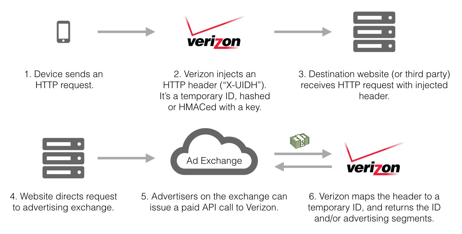 Verizon Wireless Essays (Examples)