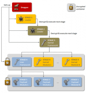 Regin - the 'New Stuxnet' state sponsored espionage tool