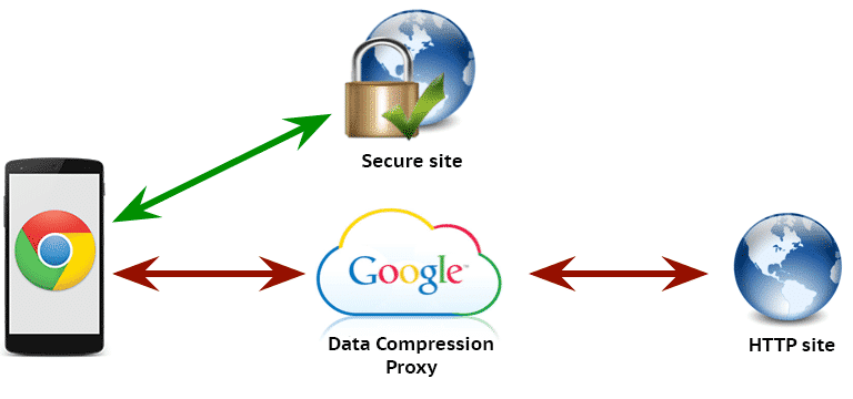 Beware if you have enabled Data Compression Proxy in new Chrome for Android and iOS, Google is watching you