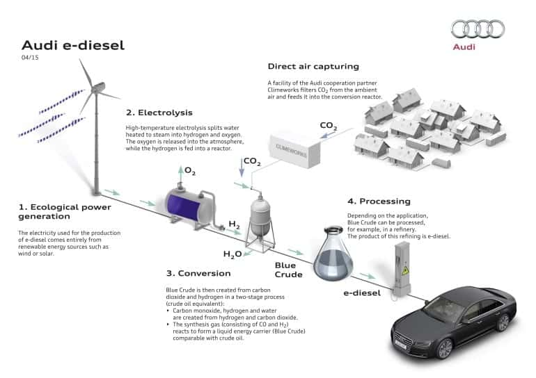 Audi makes carbon-neutral diesel fuel from air and water