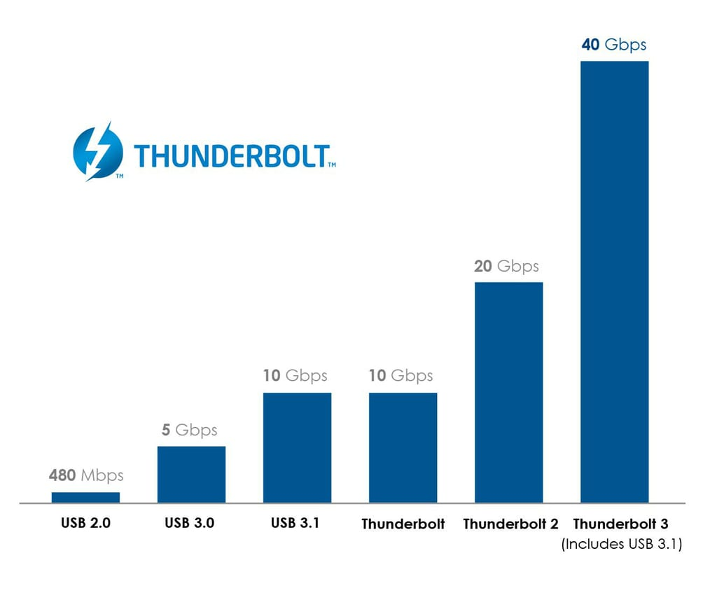 Thunderbolt 3 to come with a USB-C connector says Intel