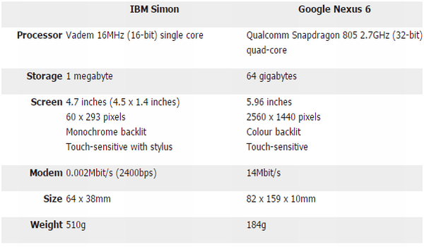 To understand the difference between simple Simon and the smartphones available today, take a look at the image below :