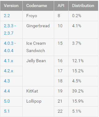 Surprise!!! Android Lollipop not the most accepted mobile operating system, KitKat leads followed by Jelly Bean