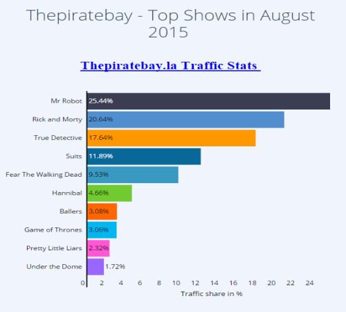 Here is the list of most downloaded torrents of TV shows in August 2015