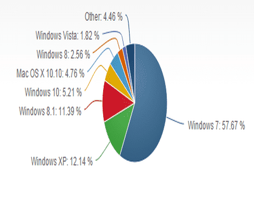 Windows 10 is not even close to Windows xp has a long way to go to beat Windows 7
