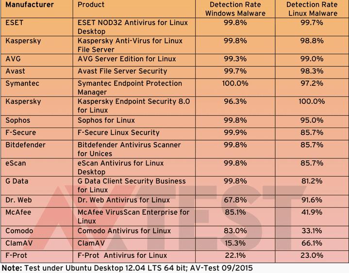 Most free Anti-virus software fare poorly on Linux machines - AV-Test Laboratory