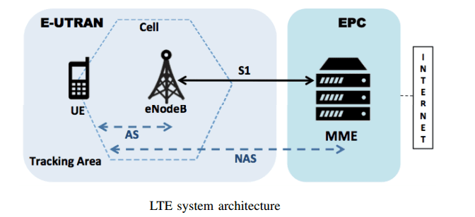 Hacking Facebook and WhatsApp signals to track 4G/LTE smartphone's precise locations