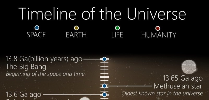 This Deep Space Timeline Shows The Entire History Of The Universe ...
