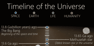 This Deep Space Timeline Shows The Entire History Of The Universe