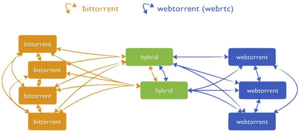 bittorrent-webtorrent