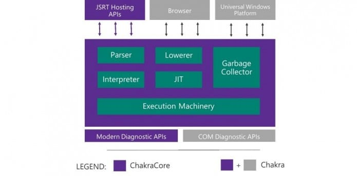 Microsoft to open source core components of Chakra, the JavaScript engine Edge browser works on