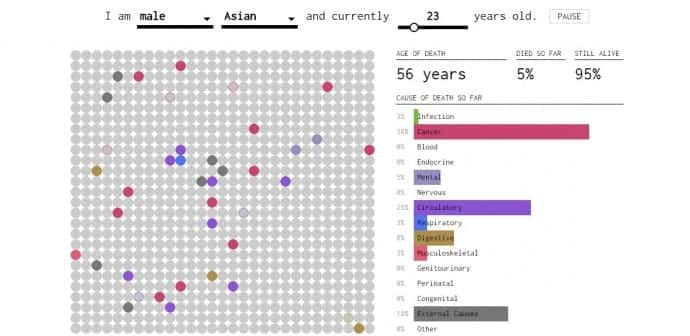 This Interactive Graph Foretells How And When You Are Most Likely To Die