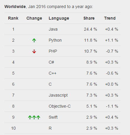 TIOBE Index findings reveal that Java was most popular language of 2015, closely followed by C