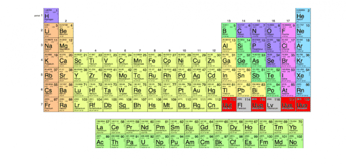 7th row of periodic table is now officially complete after 4 new four elements have just earned a permanent spot in the periodic table to complete the seventh row urtaz Choice Image