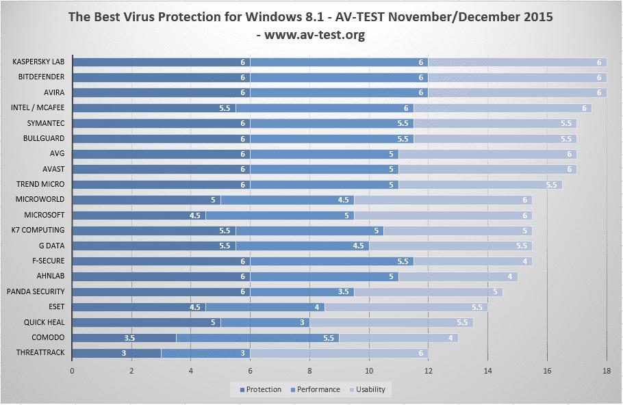 windows-8-antivirus-dec.-2015-100639702-orig