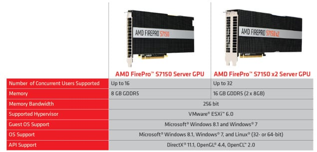 AMD-FirePro-S7100-Series-Specs-635x306