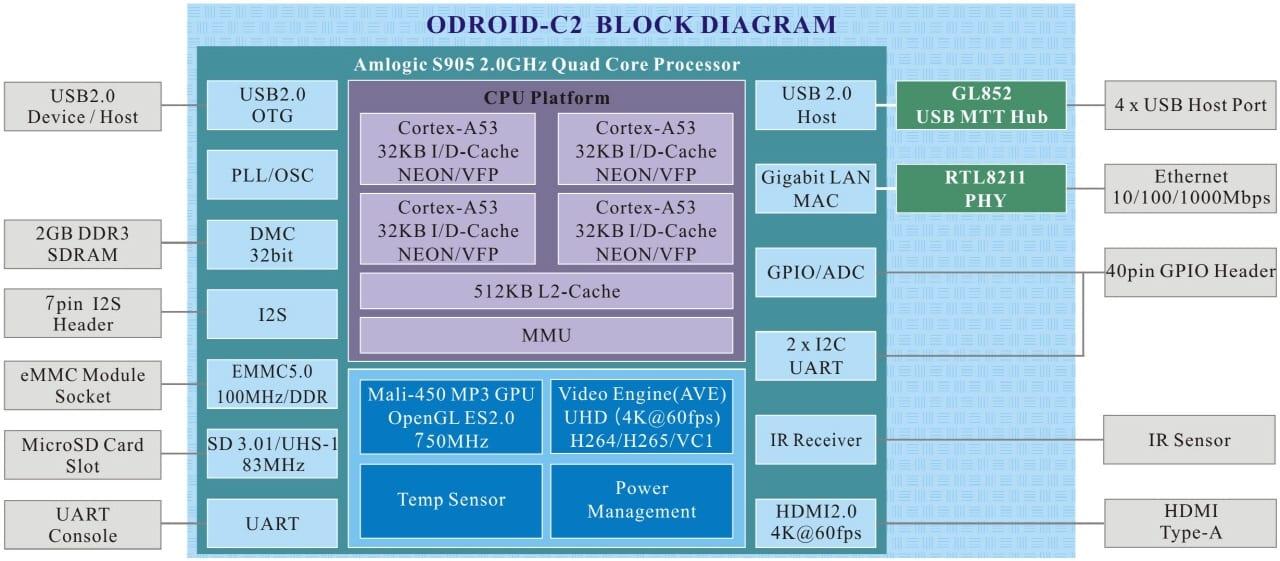 s_C2blockdiagram
