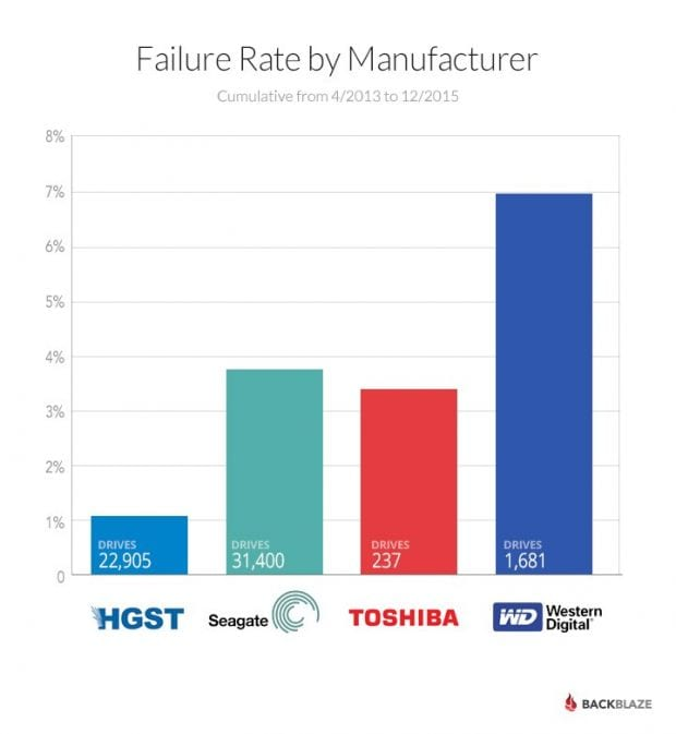 western-digital-drives-are-more-likely-to-fail-compared-to-seagate-toshiba-500705-3