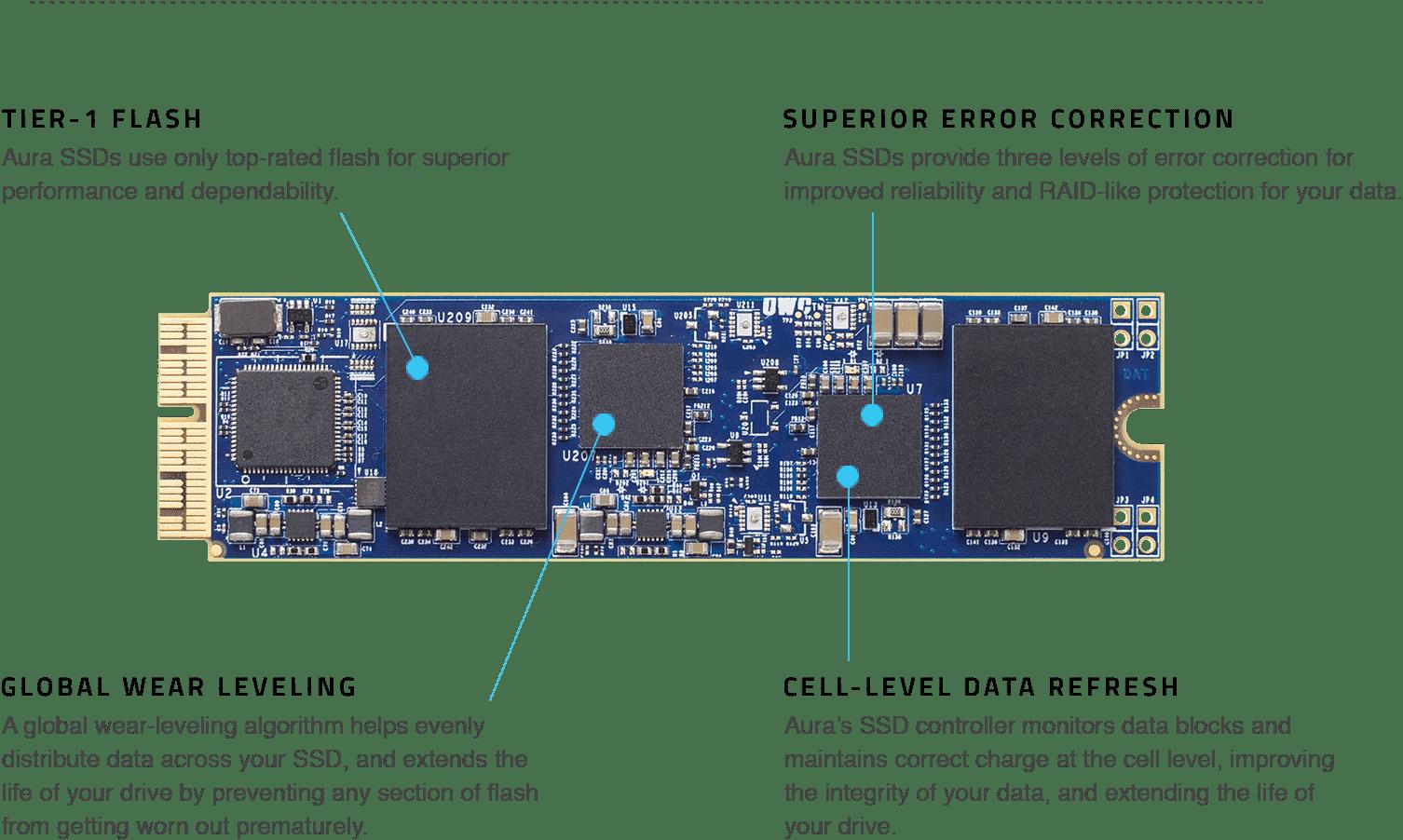 aura-components