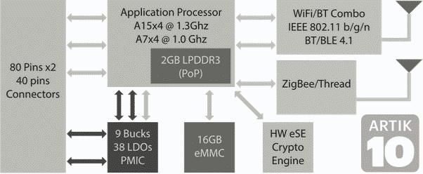 Artik_10_Block_Diagram