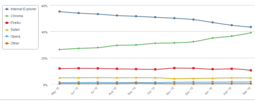 Google Chrome is fast gaining on Microsoft's Internet Explorer for the top browser slot