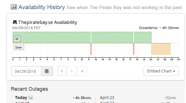 Another website status check site, Currently Down shows that TPB is offline since 1 hours 9 minutes.