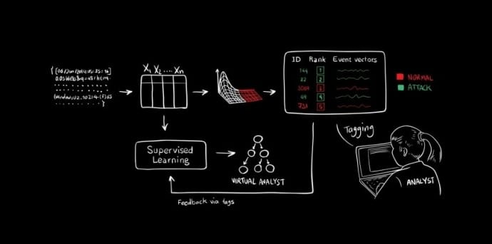 MIT Researchers Develop AI That Can Detect Cyberattacks With 85 % Accuracy