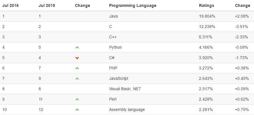 TIOBE's Programming Language Popularity Index Sees A New Top 10 Language: Assembly