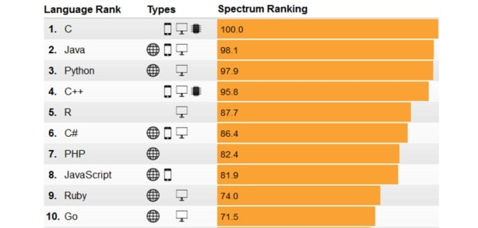 C Features As Top Programming Language in New Ten-Source Ranking