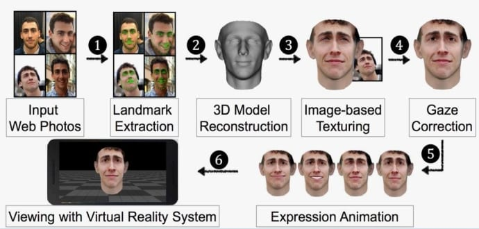 Hackers fool facial recognition system using your Facebook images