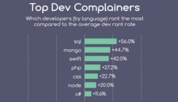 Here are the top programming languages with most complaints