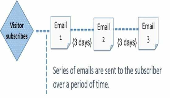 Plan webinar emails and follow-up