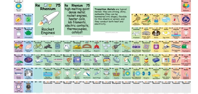 This periodic table reveals exactly how we use all those elements this periodic table reveals exactly how we use all those elements urtaz