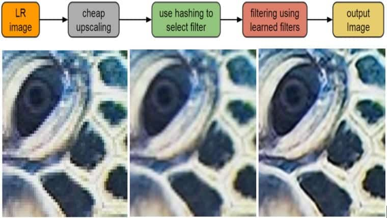 Google is using new machine learning to save the data needed for high-resolution images