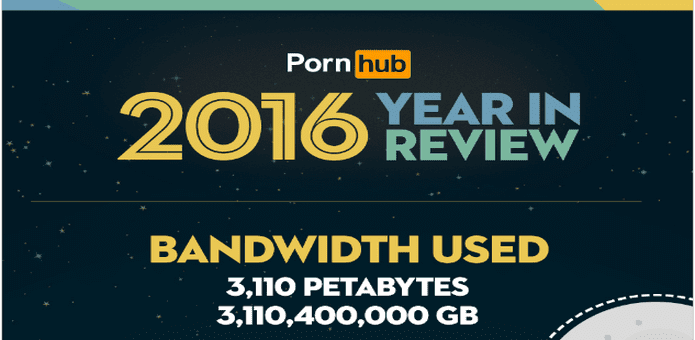 World watched 91,980,225,000 videos on Pornhub, spent 3110 Petabytes of data and United States is number adult video viewing country