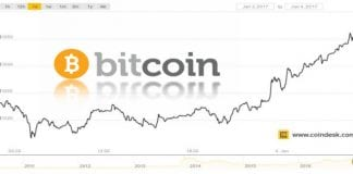 Bitcoin Crosses $1,000 Barrier For The First Time In Three Years