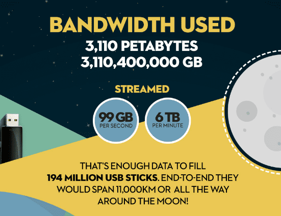 World used up 3,110 petabytes of bandwidth watching Pornhub videos