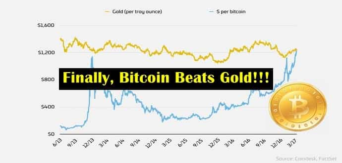 Bitcoin beats gold in price for the first time ever