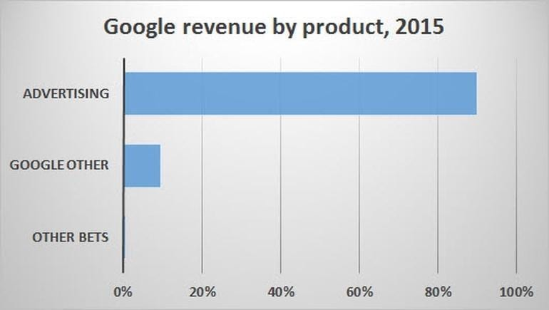 Google Apple Or Microsoft Who Do You Think Will Fail First