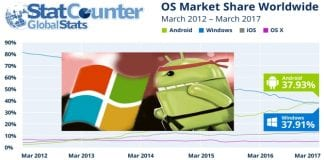 Android beats Windows to become the most popular OS platform globally for the 1st time in history