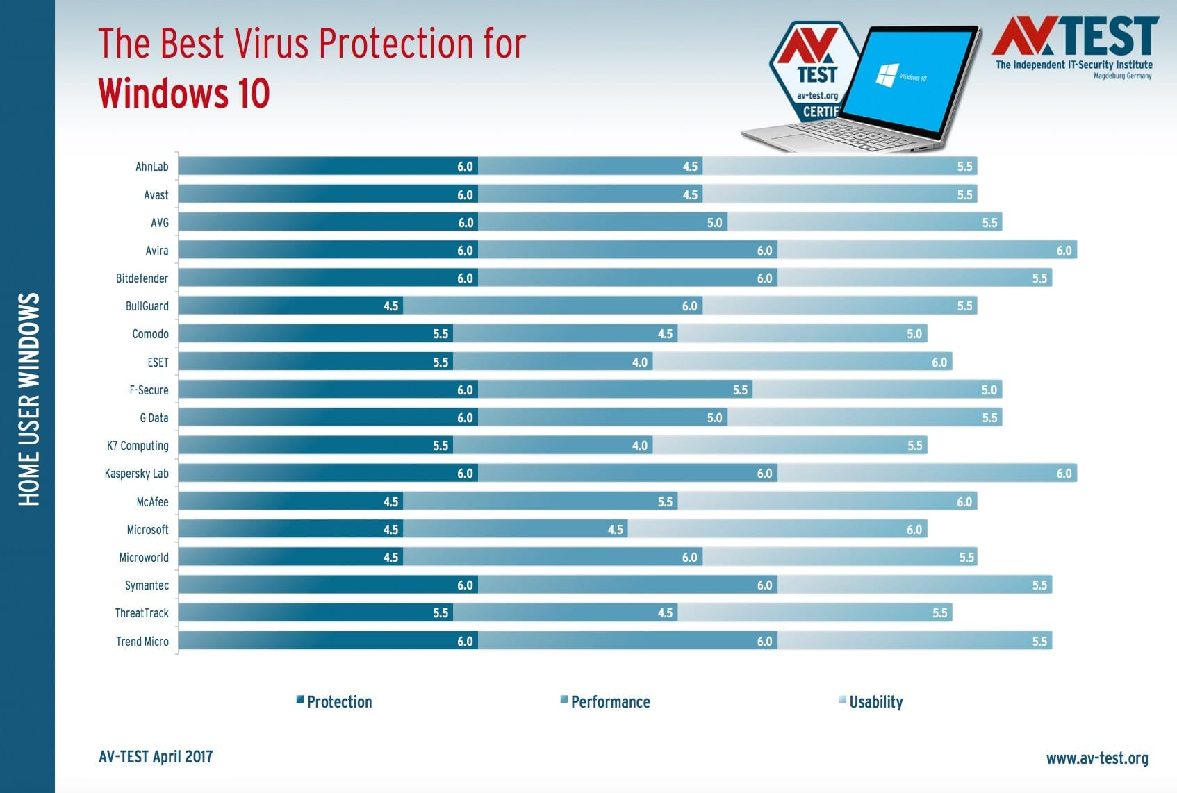 The Best Antivirus Programs For Windows 10 For The Year 2017