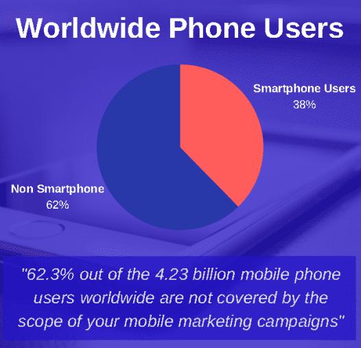 Not utilizing text marketing.
