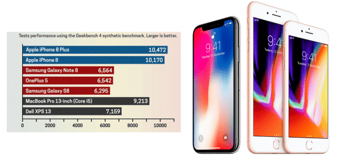 iPhone 8 is the world's fastest smartphone and Android smartphones are not even close