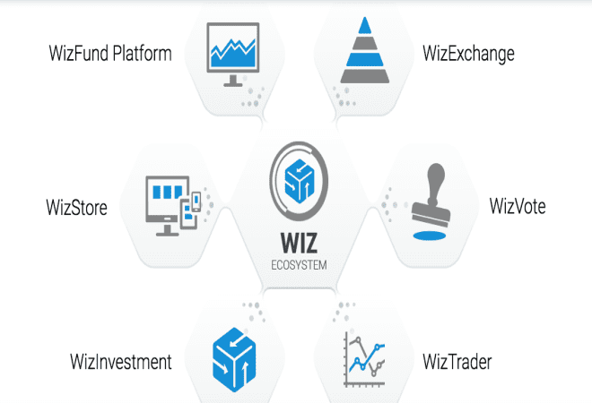 CrowdWiz Gives Power Back To The People Where It Counts...Our Wallets